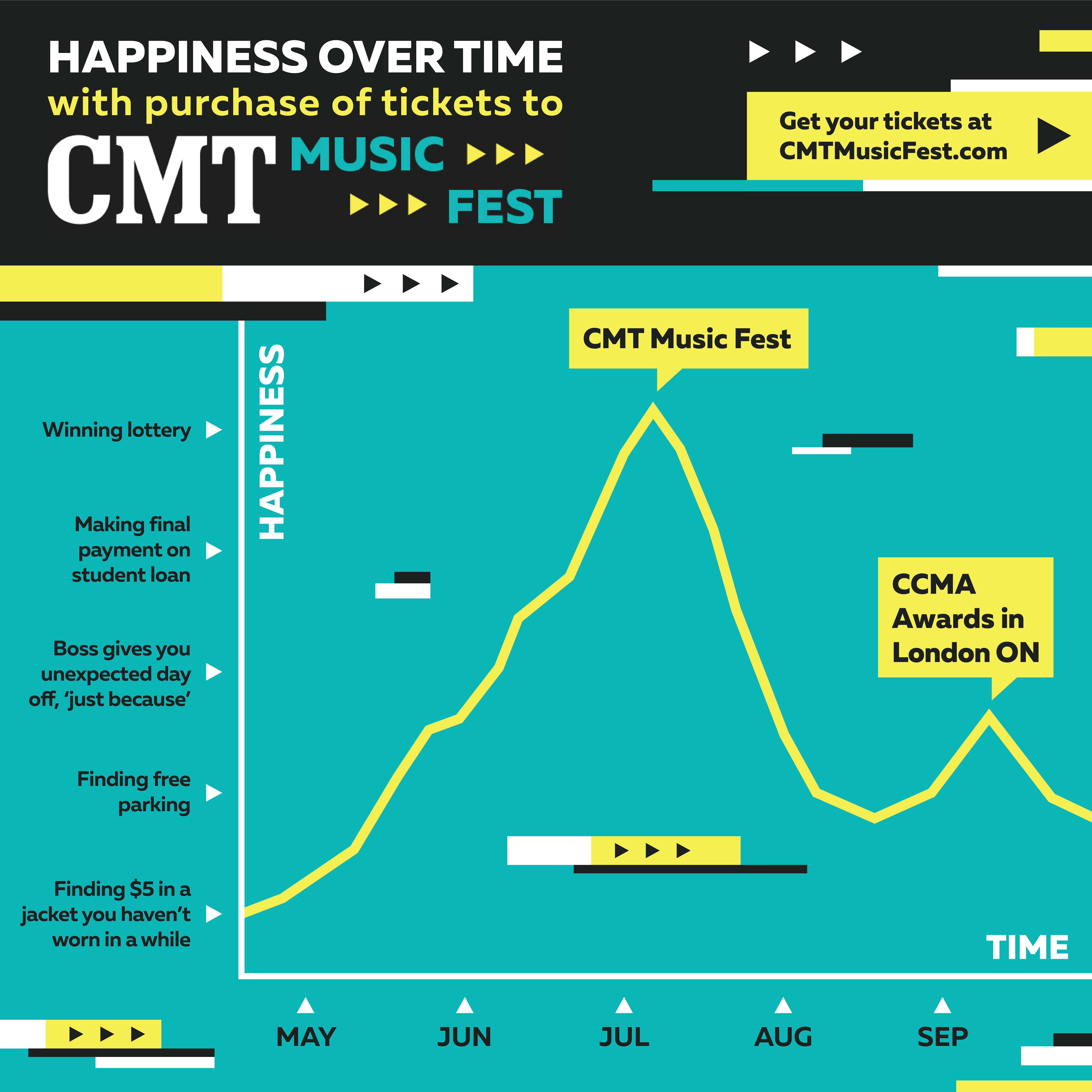 CMT MusicFest Happiness chart v2-01